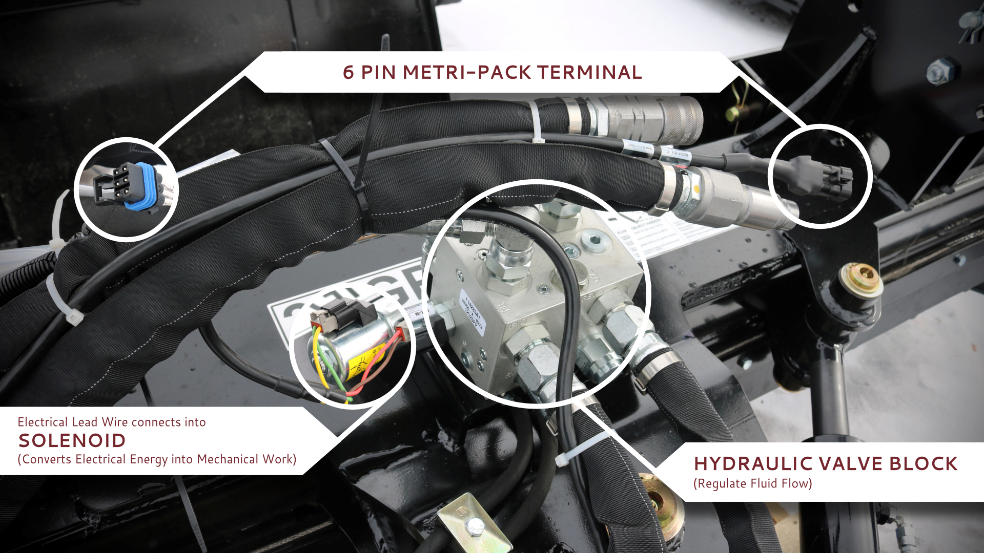 Image showing where the 6 pin metri-pack terminal, solenoid, and hydraulic valve block are located