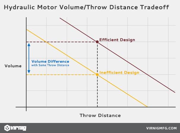 Hydraulic Motor Volume/Distance Trade-off